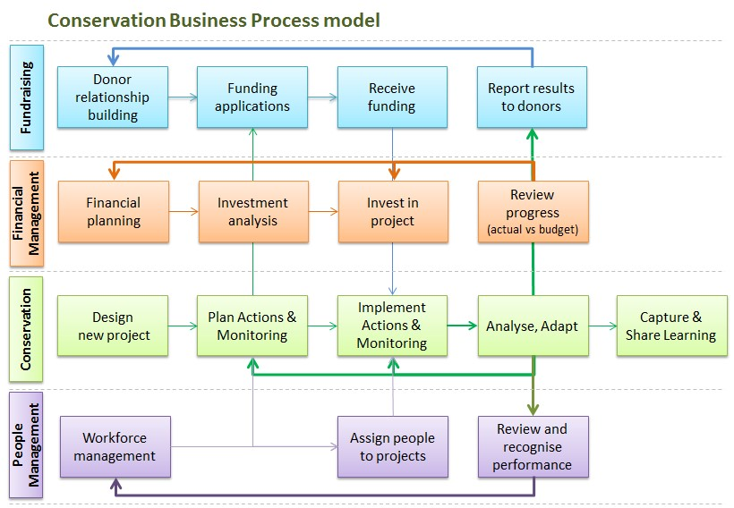 The Open Standards For Conservation Business Processes